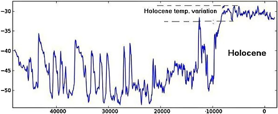 Fig. 1. 50,000 year History of Temperature of Greenland ice surface (C°) (Hansen, 2013).