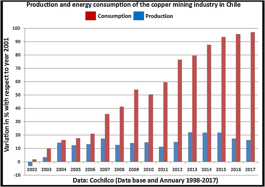 Fig. 5. Energy consumption and copper production (Copper Commission of Chile, 2018).