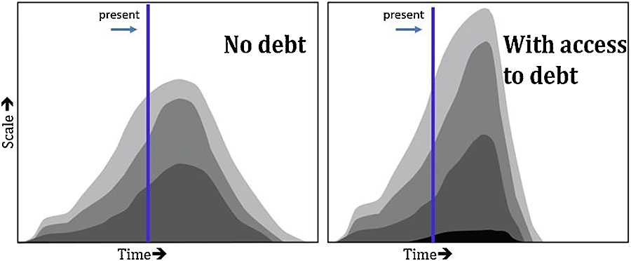Fig. 6. Hypothetical oil field production with and without using debt