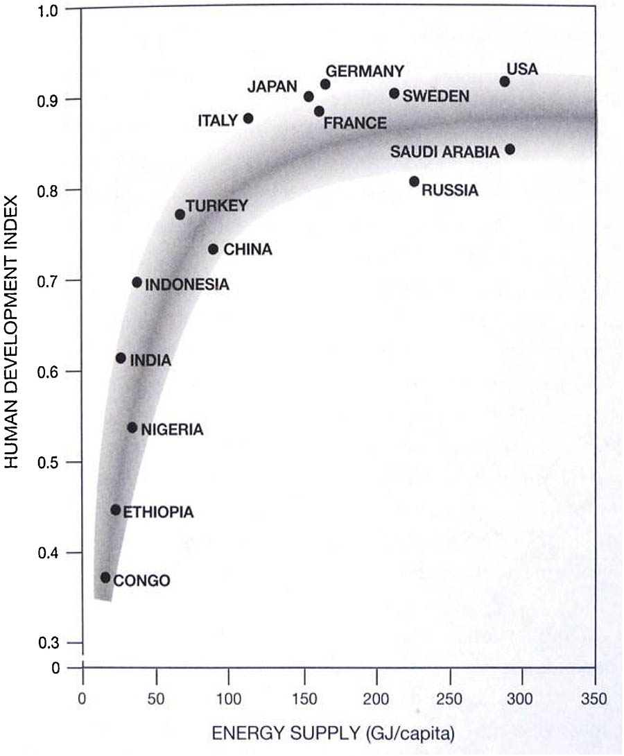Fig. 7. Energy Use per capita vs Human Development. After basic needs are met, the best things in life are free.