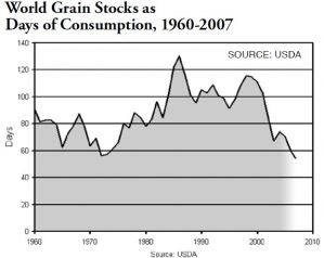 World_Grain_Stocks